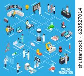 vaccine production infographics ... | Shutterstock .eps vector #628527014