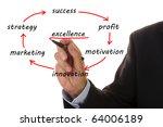 Business Flowchart Shows...