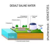 desalination plant. desalt... | Shutterstock .eps vector #650437351