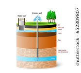artesian water and groundwater. ... | Shutterstock .eps vector #652309807