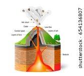 cross section ofa volcano.... | Shutterstock .eps vector #654136807