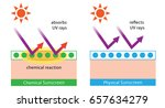 physical sunscreens reflect the ... | Shutterstock .eps vector #657634279