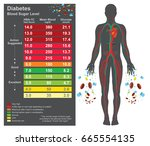 diabetes chart. symptoms of... | Shutterstock .eps vector #665554135