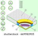 mattress with eco materials....   Shutterstock . vector #669983905