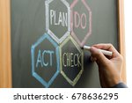 Small photo of PDCA (Plan, Do, Check, Action) - four steps management method written on chalkboard