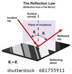 the reflection law infographic... | Shutterstock .eps vector #681755911