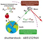 newton s universal law of... | Shutterstock .eps vector #685152964