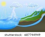 water cycle in nature. vector...   Shutterstock .eps vector #687744949