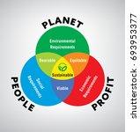 vector Illustration of venn diagram of sustainable development