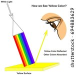 how we see yellow color... | Shutterstock .eps vector #694883629