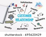 customer relationship concept.... | Shutterstock . vector #695620429
