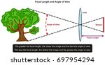 focal length and angle of view... | Shutterstock .eps vector #697954294