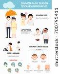 common rainy season diseases... | Shutterstock .eps vector #700795411