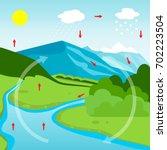 water cycle diagram. vector... | Shutterstock .eps vector #702223504