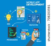 mobile app development process...