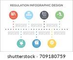 regulations timeline design