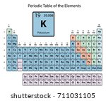 potassium big on periodic table ... | Shutterstock .eps vector #711031105