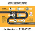 customer journey vector map of... | Shutterstock .eps vector #721880539