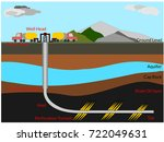 the well diagram of hydraulic... | Shutterstock .eps vector #722049631