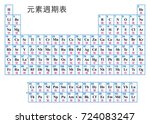 periodic table of the elements. ... | Shutterstock .eps vector #724083247