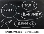 section of a human resources... | Shutterstock . vector #72488338
