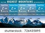 vector infographic of the five... | Shutterstock .eps vector #726435895