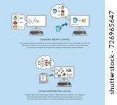 machine learning line art... | Shutterstock .eps vector #726965647