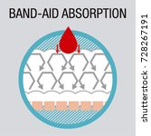 icons of band aid or plaster... | Shutterstock .eps vector #728267191