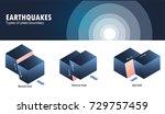 types of plate boundary... | Shutterstock .eps vector #729757459