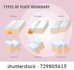 types of plate boundary... | Shutterstock .eps vector #729805615