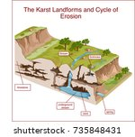 the karst landforms and cycle...   Shutterstock .eps vector #735848431