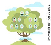 family genealogic tree. parents ... | Shutterstock .eps vector #735981031