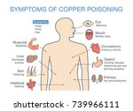 chart of the main symptoms of... | Shutterstock .eps vector #739966111