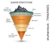 the structure of  earth in... | Shutterstock .eps vector #744654601