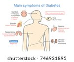 main symptoms of diabetes.... | Shutterstock .eps vector #746931895