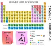 an image of a periodic table of ...   Shutterstock . vector #74909062