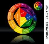 three dimensional color wheel... | Shutterstock .eps vector #75175759