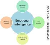 emotional intelligence business ... | Shutterstock . vector #75495739
