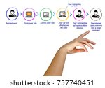 benefits of remarketing for... | Shutterstock . vector #757740451