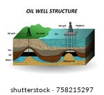 extraction of oil  soil layers... | Shutterstock .eps vector #758215297