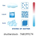 states of matter . solid  ... | Shutterstock .eps vector #768199174
