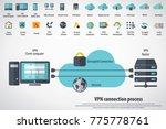 vpn concept   virtual private... | Shutterstock .eps vector #775778761
