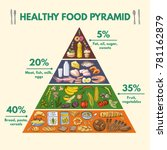 healthy food pyramid.... | Shutterstock .eps vector #781162879