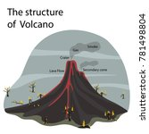 the structure of the volcano | Shutterstock .eps vector #781498804
