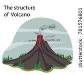 the structure of the volcano | Shutterstock .eps vector #781576801