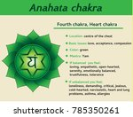 anahata chakra infographic.... | Shutterstock . vector #785350261