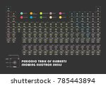 periodic table of element ... | Shutterstock .eps vector #785443894
