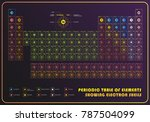 periodic table of element ... | Shutterstock .eps vector #787504099