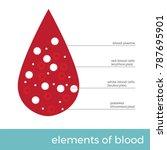 vector illustration blood...   Shutterstock .eps vector #787695901