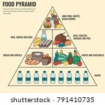 food pyramid healthy eating... | Shutterstock .eps vector #791410735